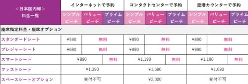 ピーチアビエーション 座席価格表(国内線) 出典:ピーチアビエーション
